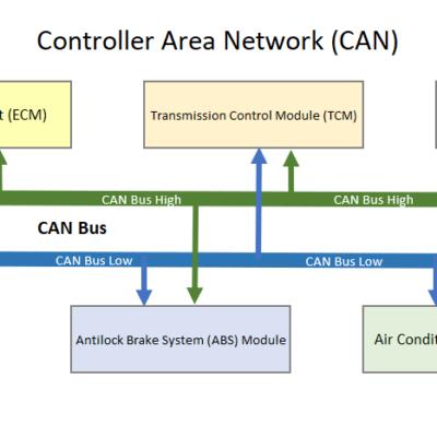 Ошибка DTC U0034—низкое напряжение в автомобильной шине (-) CAN «A»